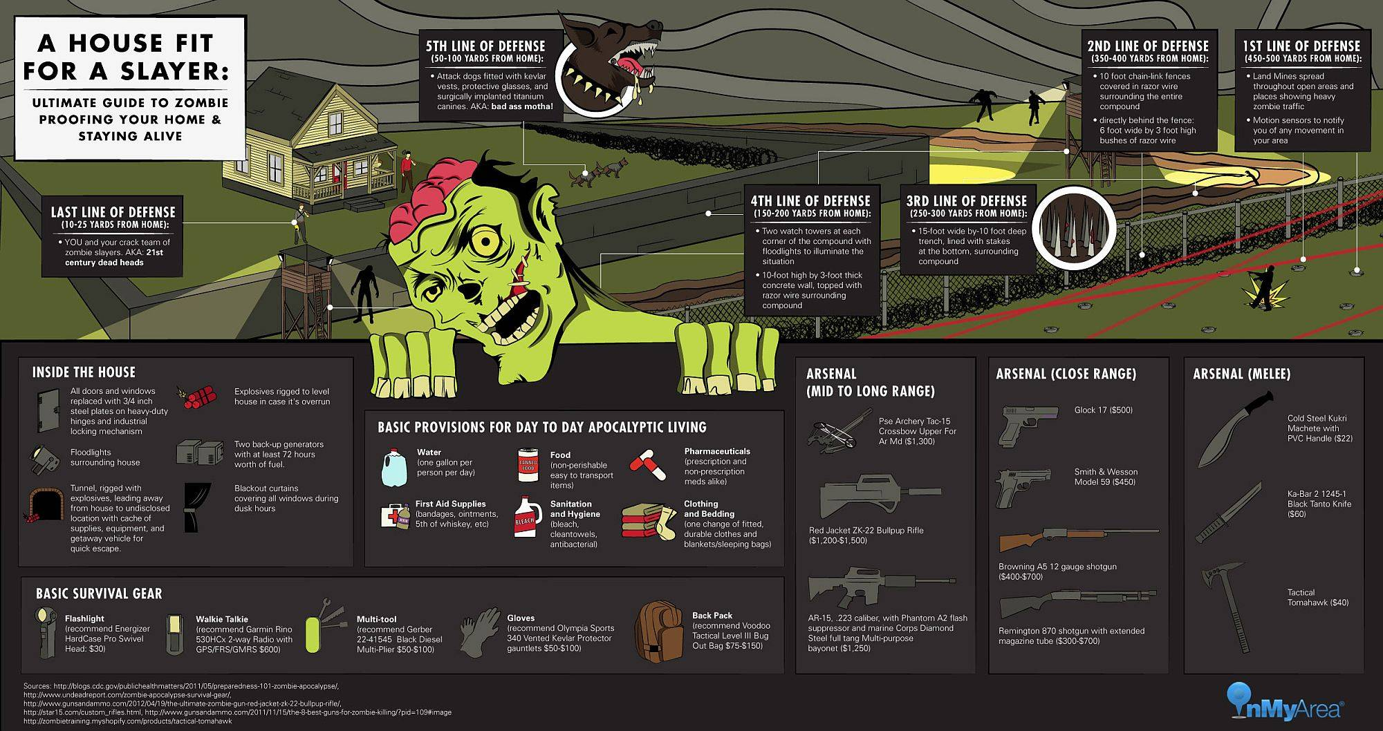 How To Zombie Proof Your Home Infographic on Survival Shelter Floor Plans
